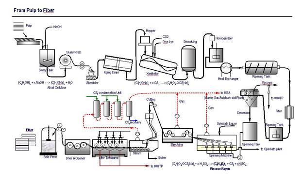 viscose rayon manufacturing process map